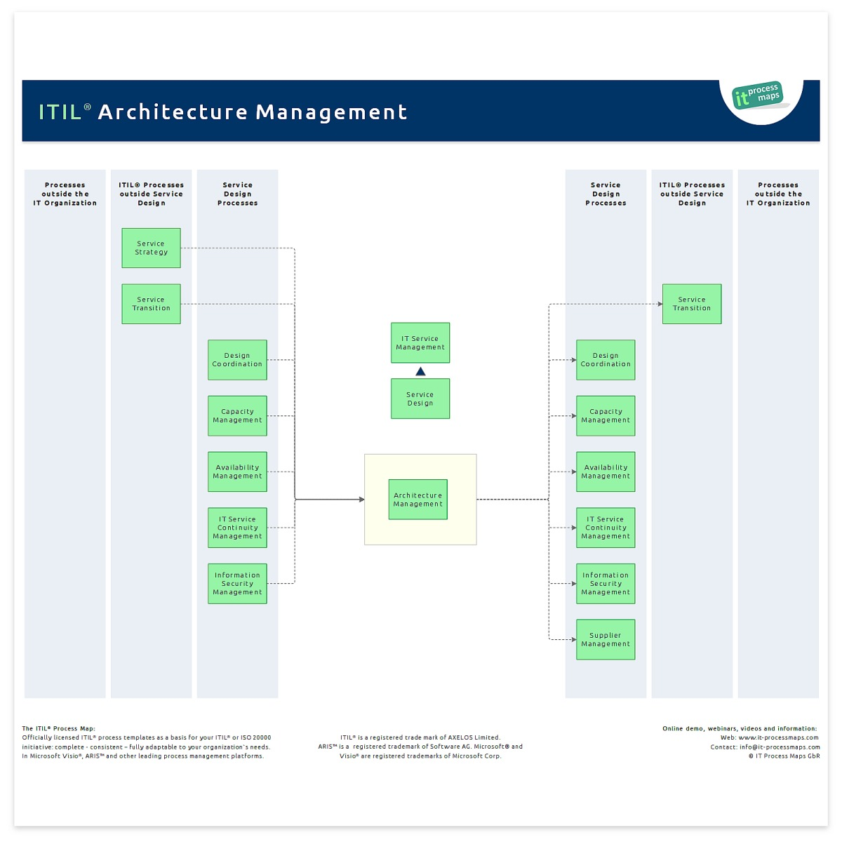 It architecture management it process wiki the process overview of itil architecture management malvernweather Gallery