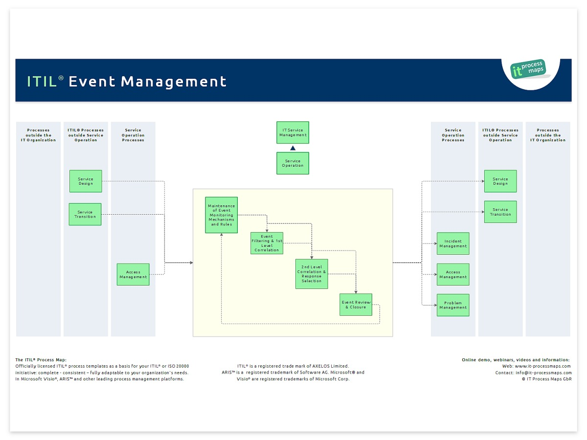 Event Management It Process Wiki