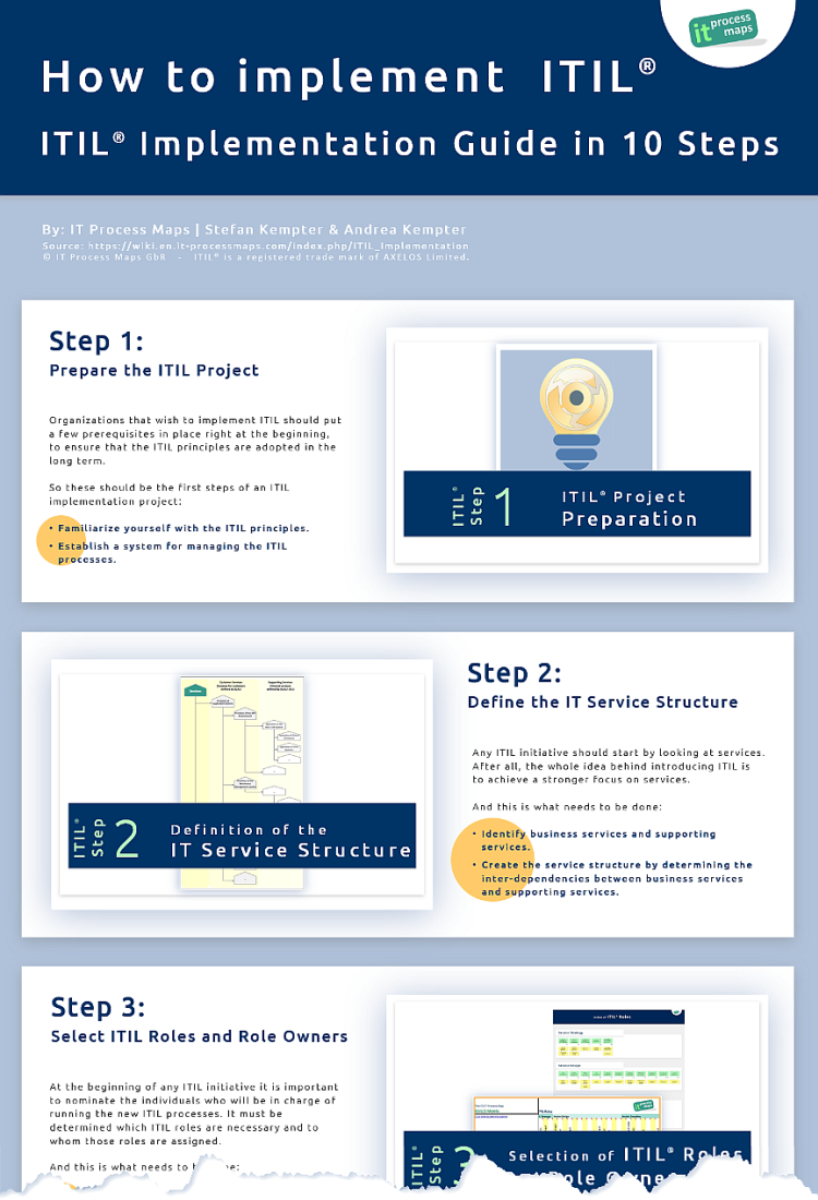 How to implement ITIL in 10 Steps - Infographic
