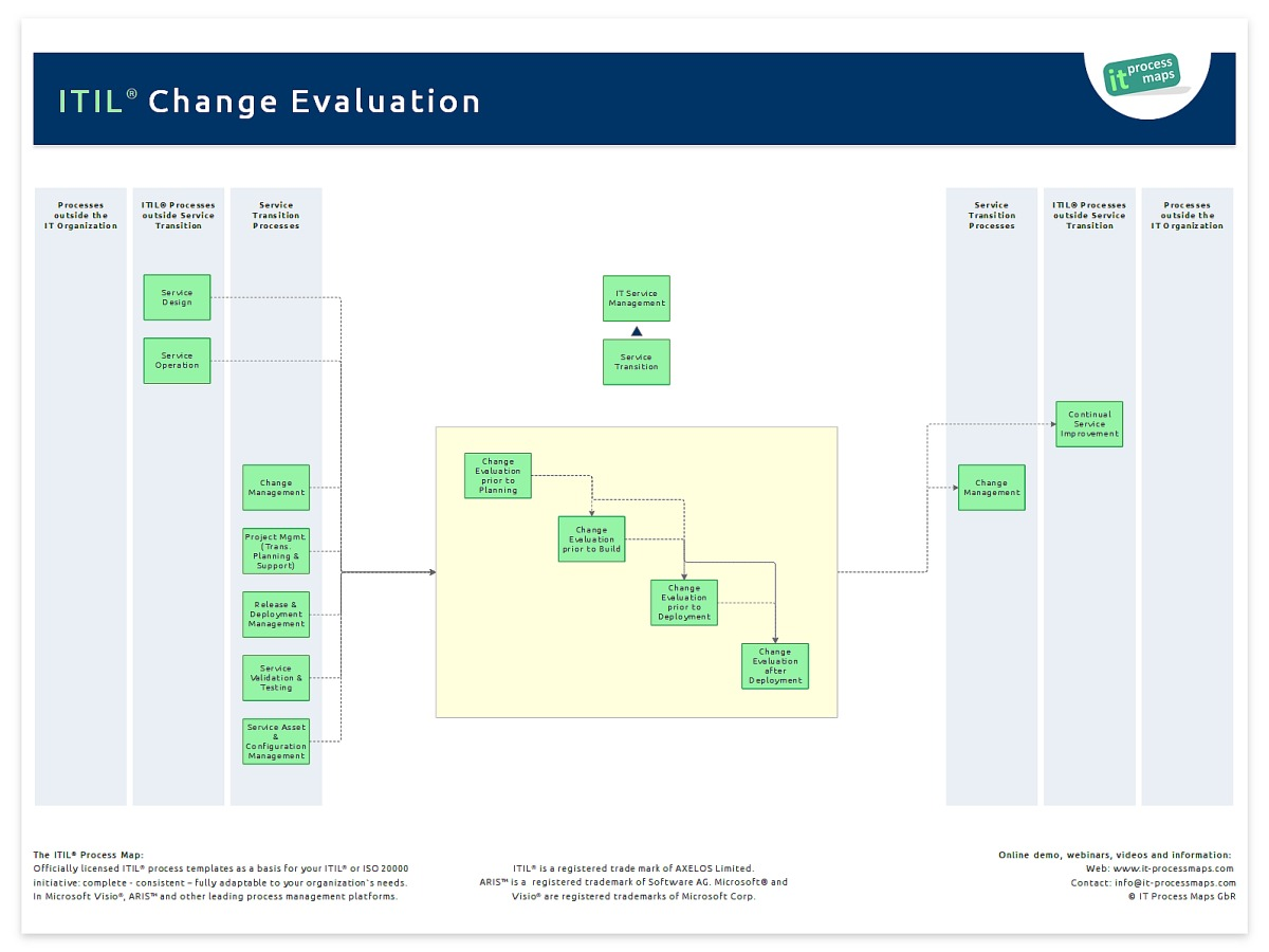 business process change plan evaluation What the change process will achieve  develop a change plan including  evaluation how will the change be evaluated in relation to the achievement of.