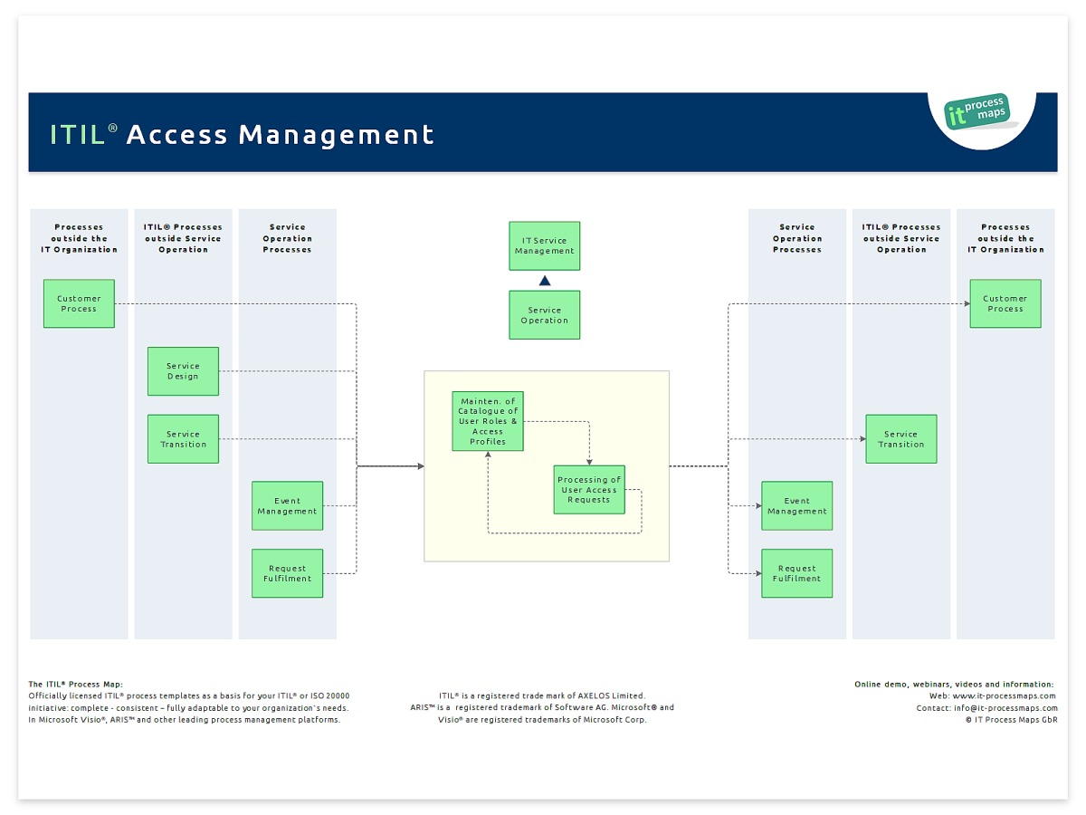 access management it process wiki With itil access management process document