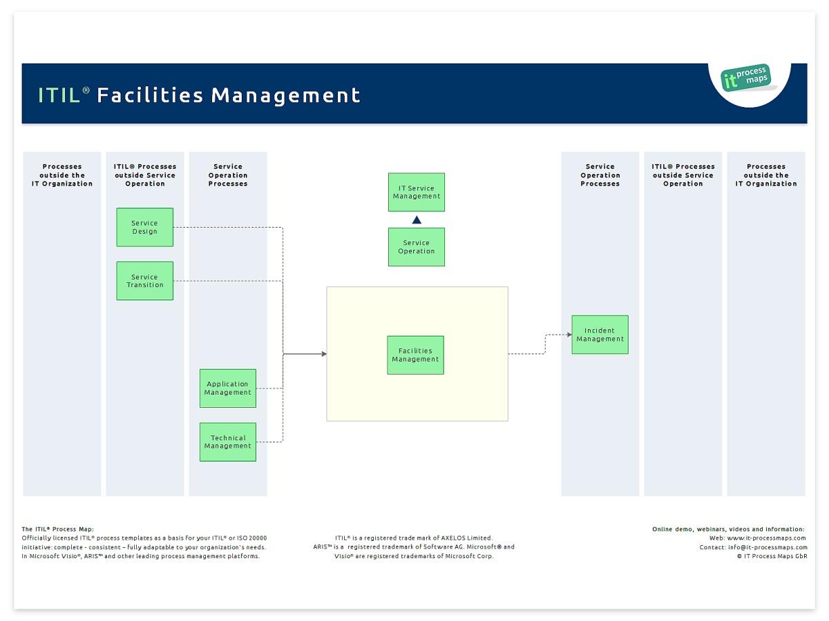 It Facilities Management It Process Wiki