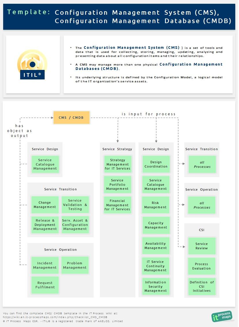 Checklist Cms Cmdb