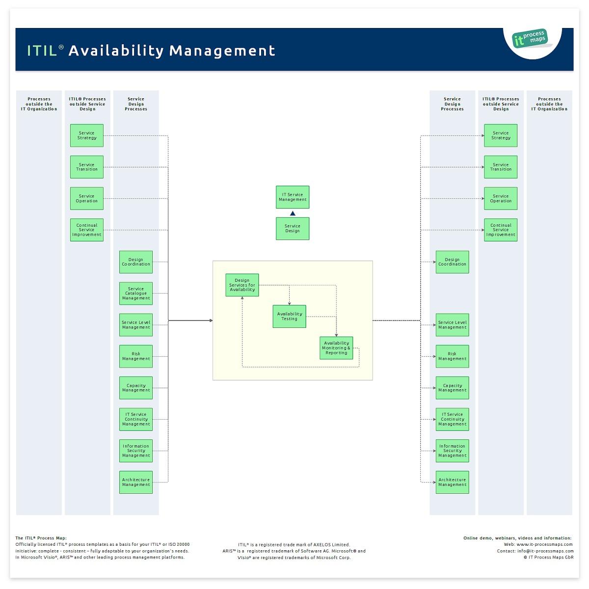 Bodegakual availability management process diagram availability management process diagram pooptronica