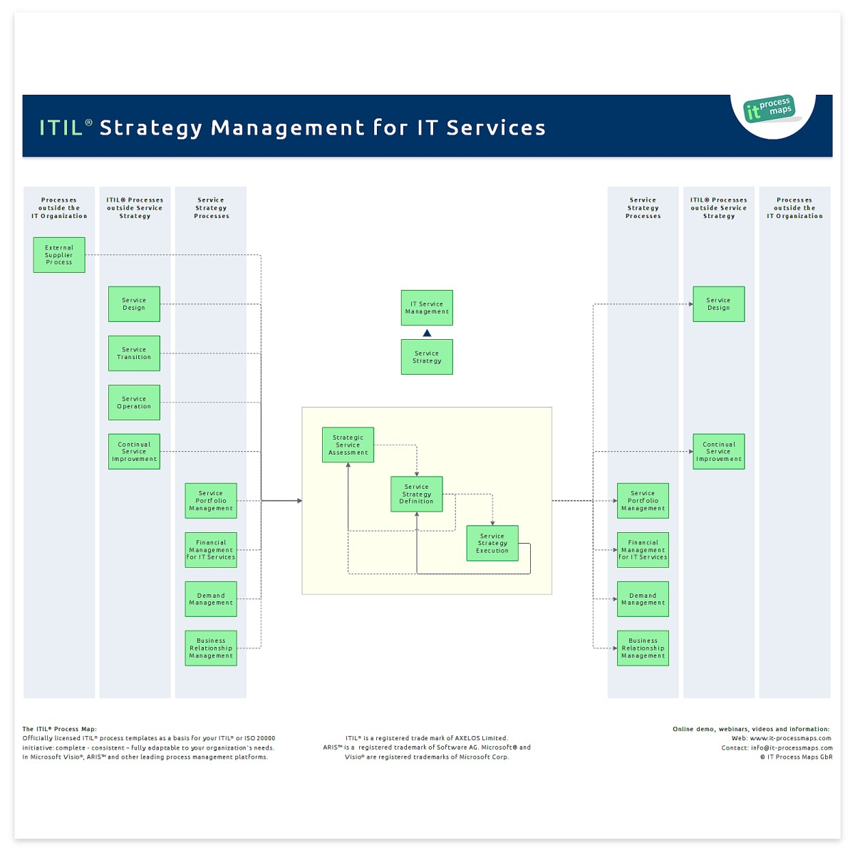 Itil strategy management for it services it process wiki for Itil implementation plan template