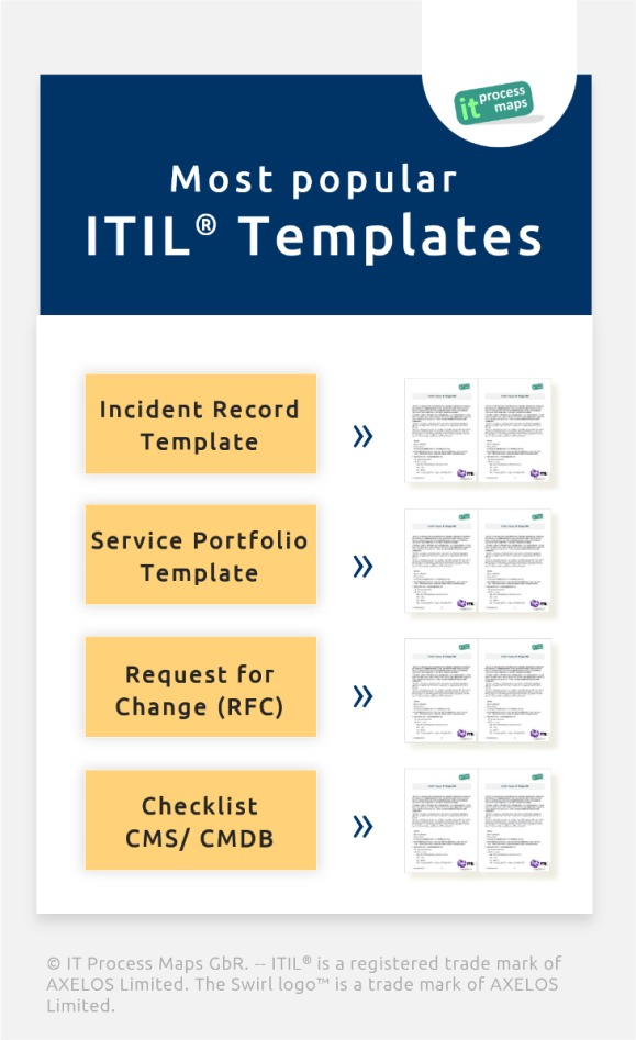 itil change management process template - itil checklists it process wiki