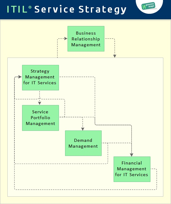 itil service strategy it process wiki