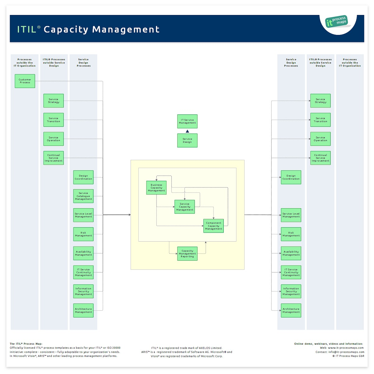 itil capacity plan template capacity management it process wiki
