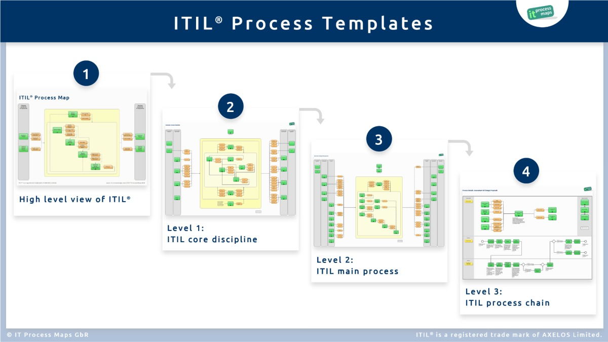 itil document templates - itil implementation with process templates it process wiki