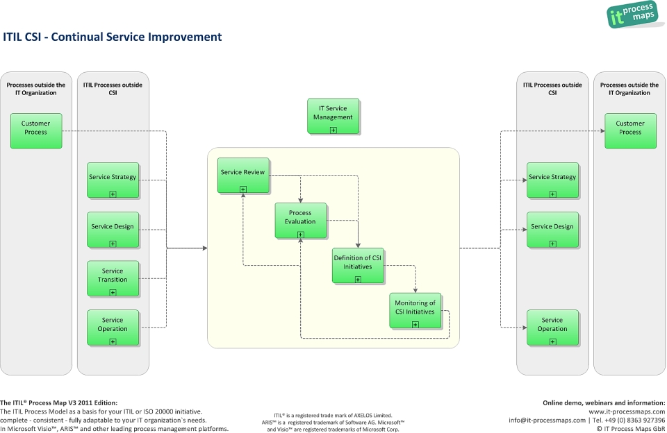 Itil csi continual service improvement it process wiki for Itil v3 templates