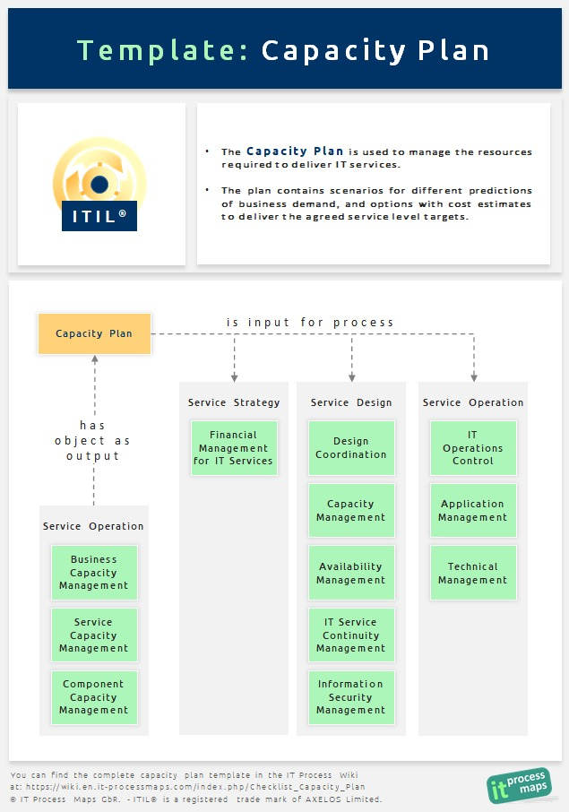 Fig. 1: ITIL Capacity Plan: Definition and information flow (view full ...