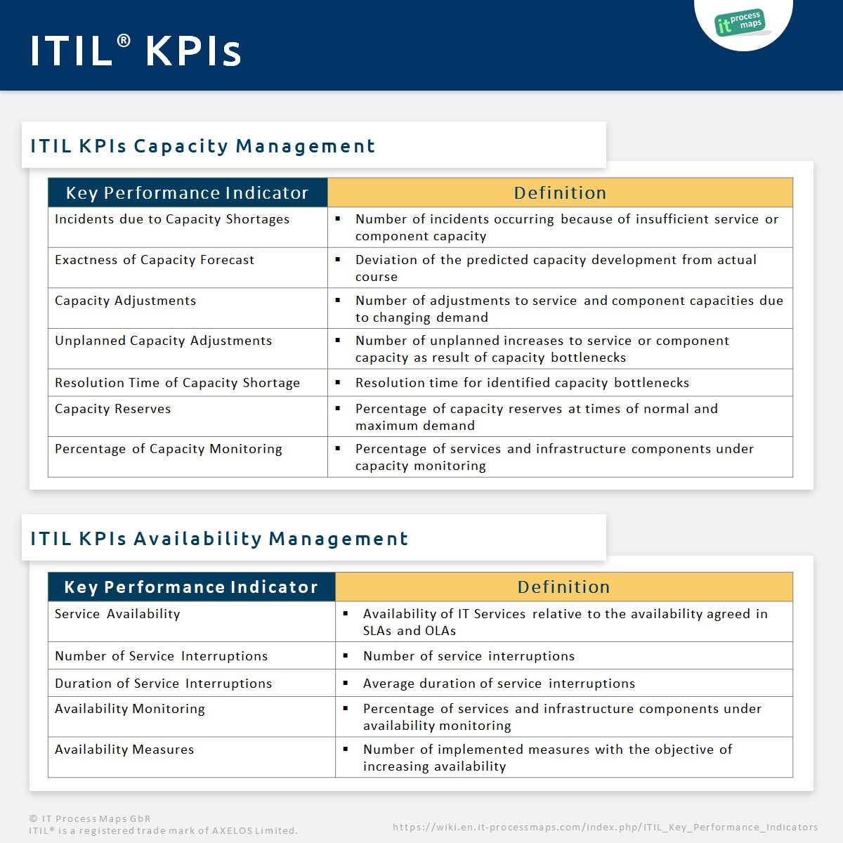 Itil key performance indicators it process wiki for Supplier kpi template