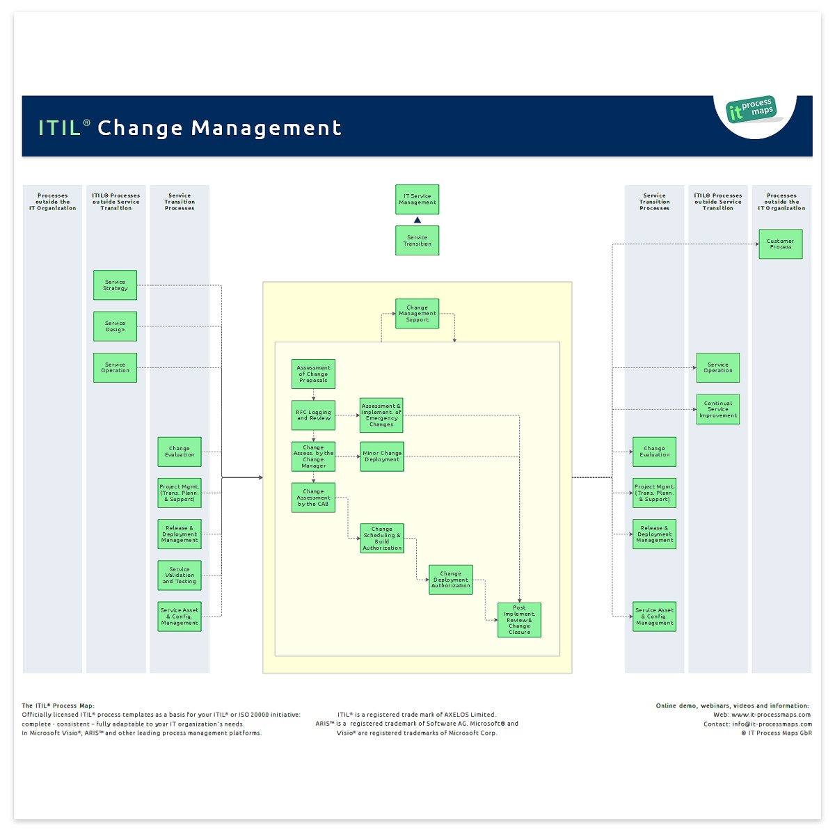 Change management it process wiki the process overview of itil change management pronofoot35fo Choice Image