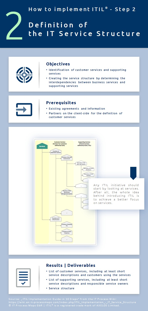 Itil Implementation It Service Structure It Process Wiki