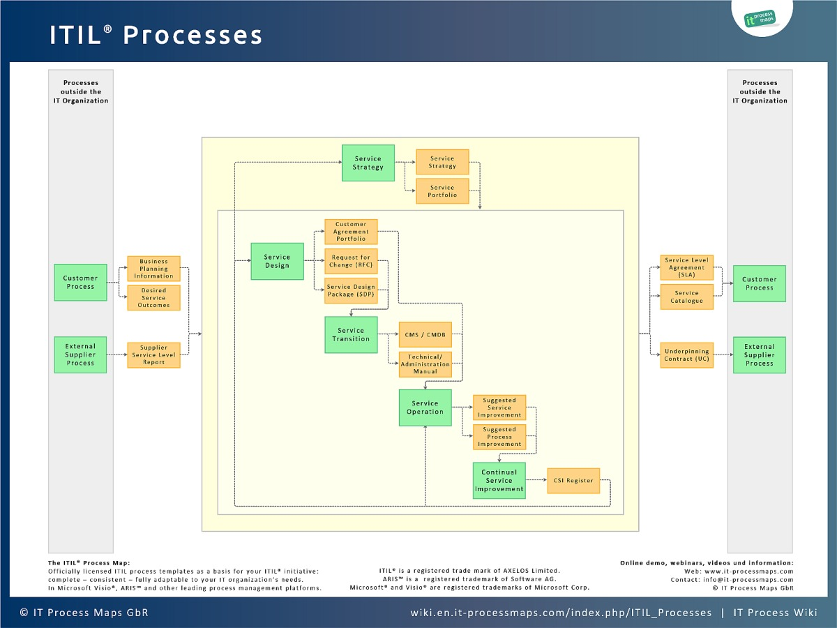 ITIL Processes - IT Process Wiki