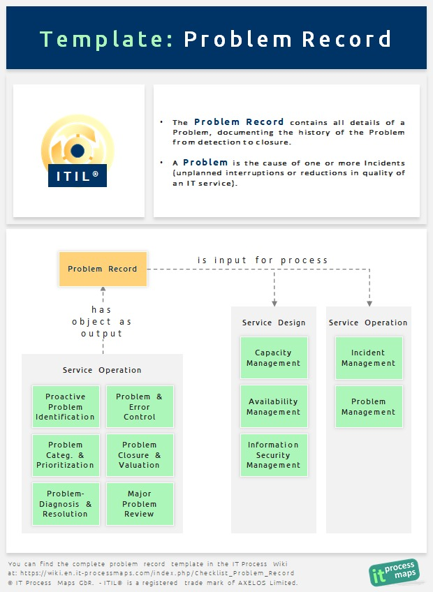 Detailed ITIL Problem Record Checklist