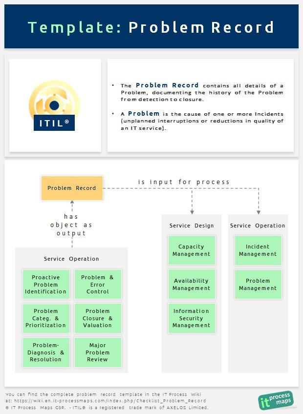 Checklist Problem Record It Process Wiki