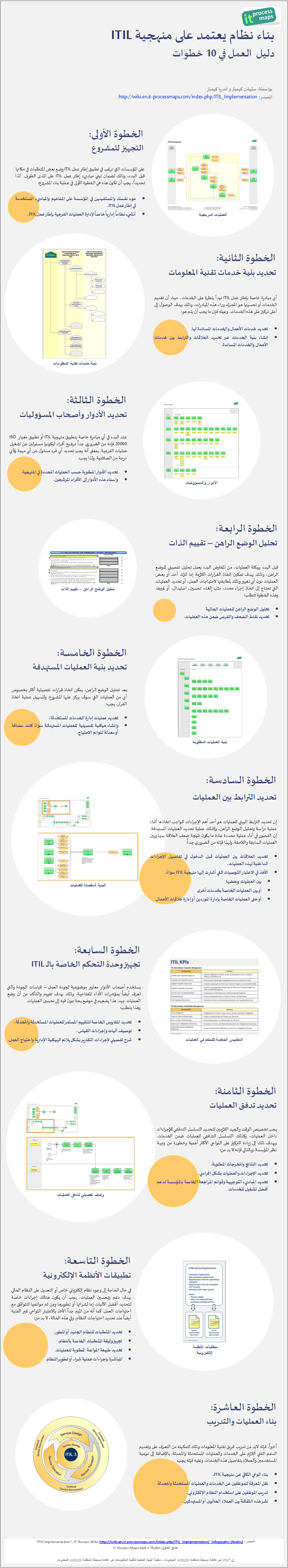 itil implementation infographic arabic it process wiki