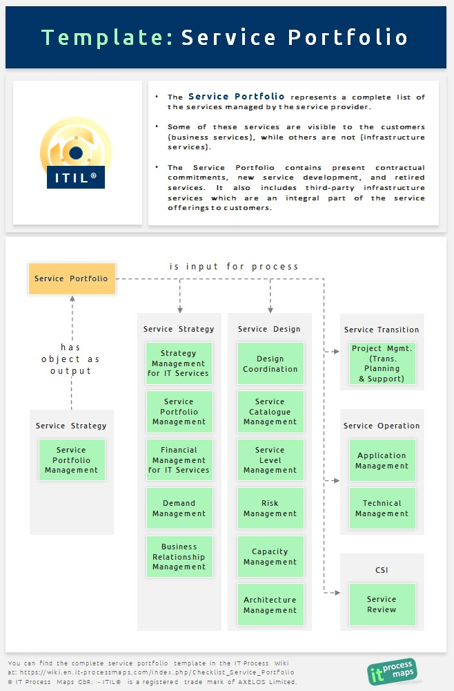 Checklist service portfolio it process wiki for It service definition template