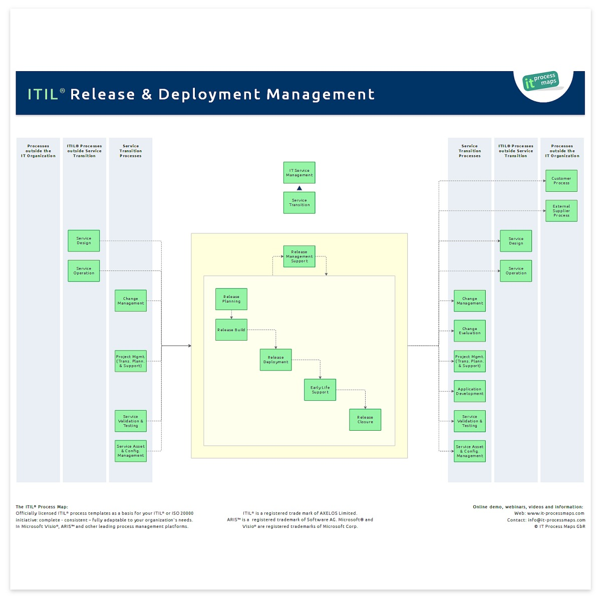 Release and deployment management it process wiki for Itil implementation plan template