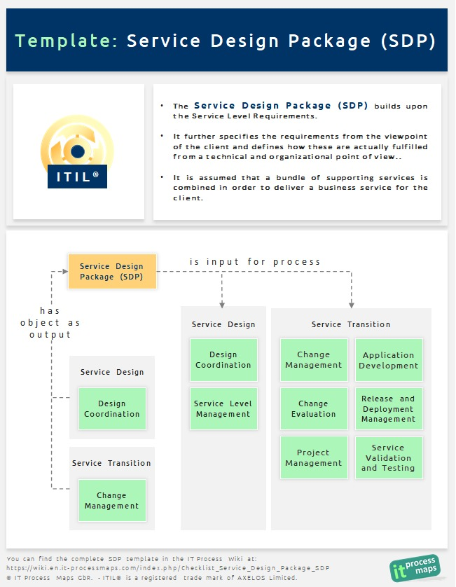 Checklist service design package sdp it process wiki 1 itil service design package definition and information flow view full size malvernweather
