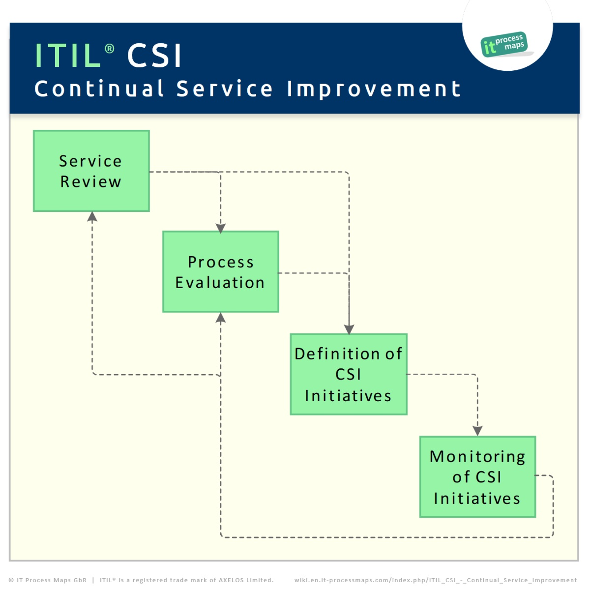 continual service improvement template - itil csi continual service improvement it process wiki