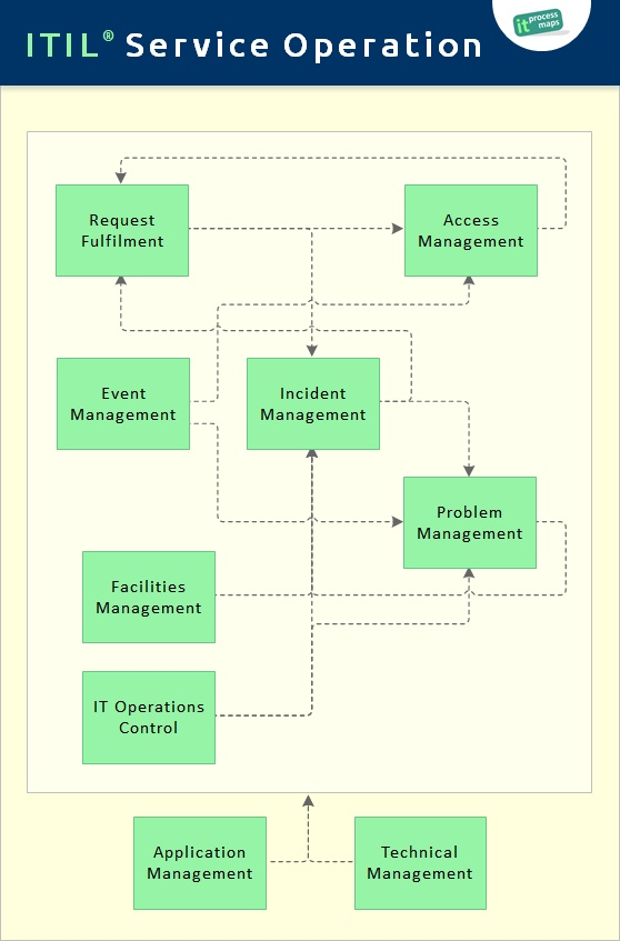 Itil Service Operation It Process Wiki