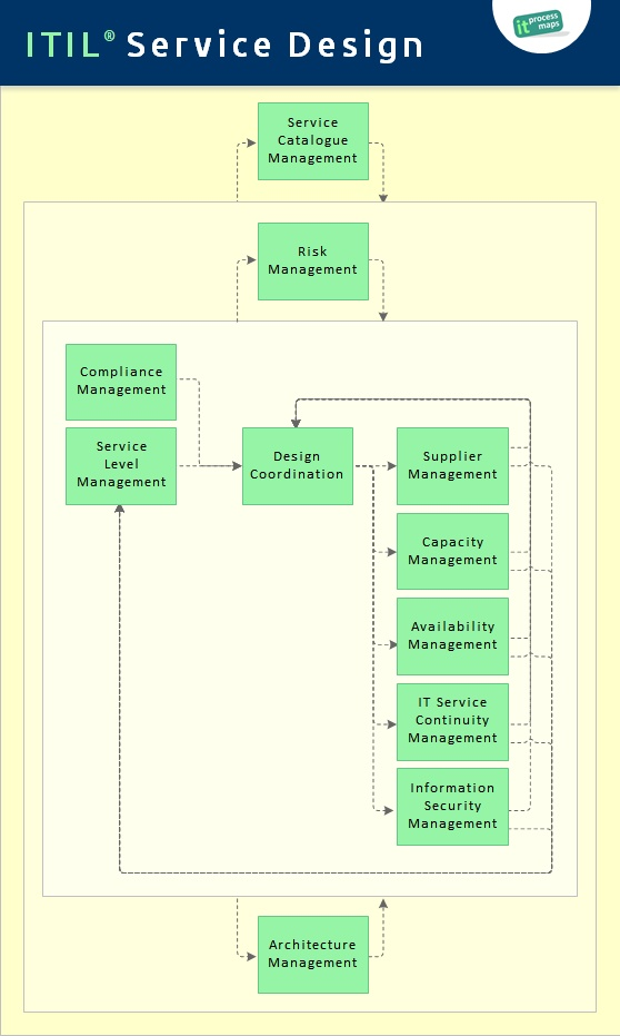 Itil service design it process wiki for Itil disaster recovery plan template