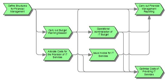 Financial Management For It Services It Process Wiki