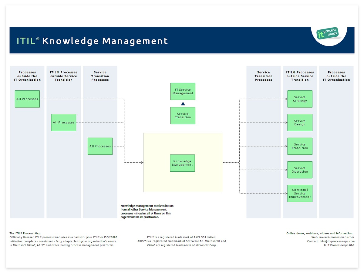 Knowledge Management It Process Wiki
