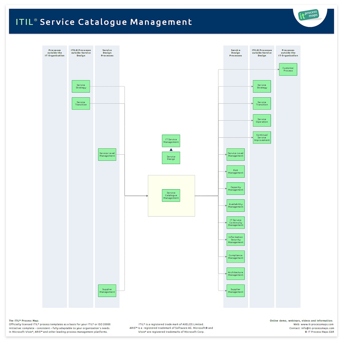 Service catalogue management it process wiki for Itil service catalogue template