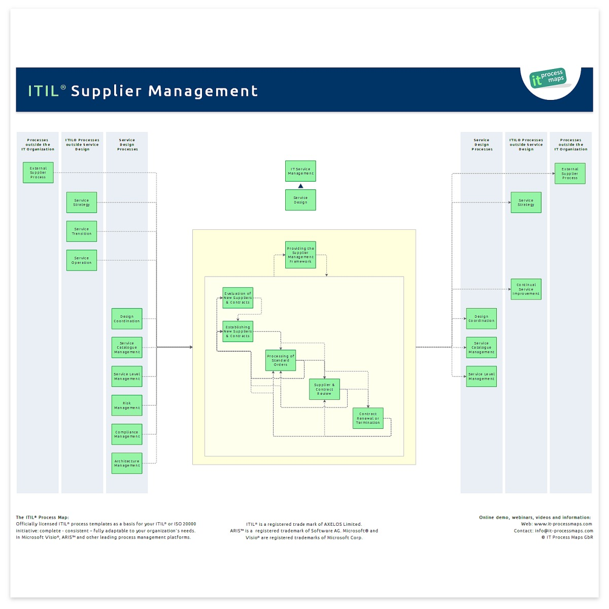 Supplier Management It Process Wiki