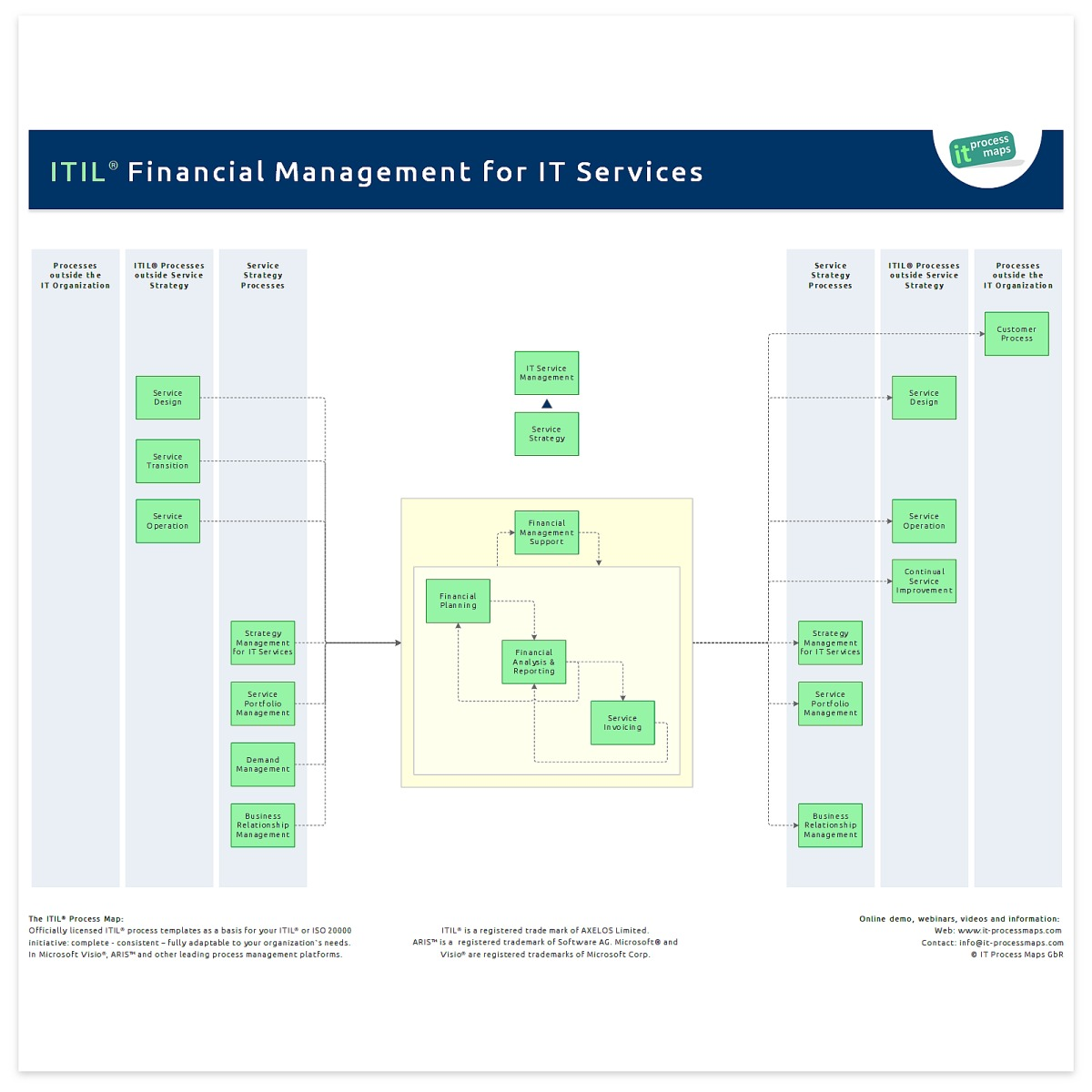 Financial Management IT Process Wiki