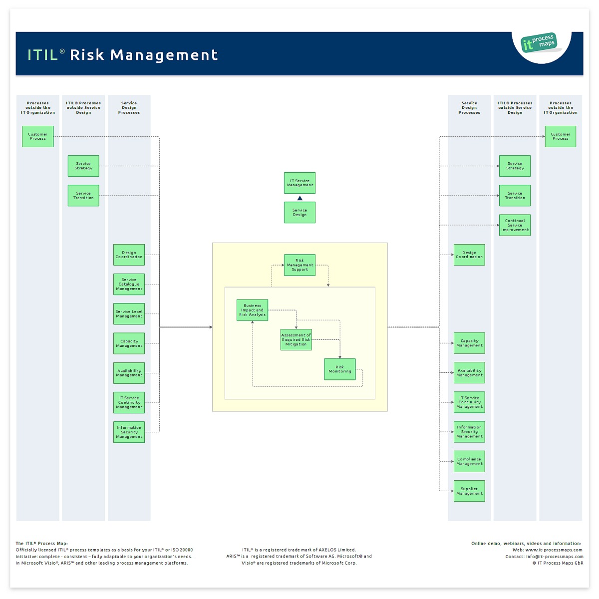 Risk management it process wiki the process overview of itil risk management 1betcityfo Choice Image