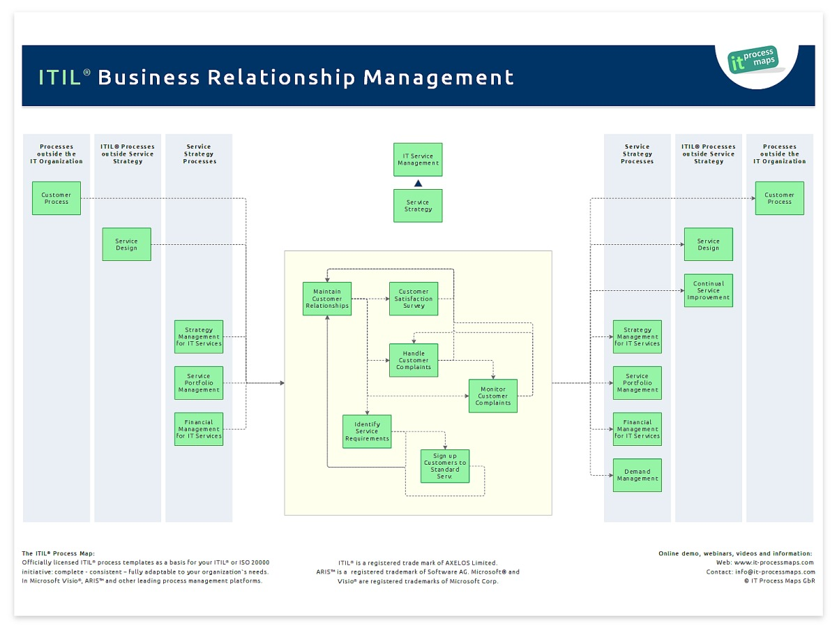 organisational relationship map