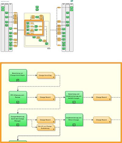 ITIL overview diagram