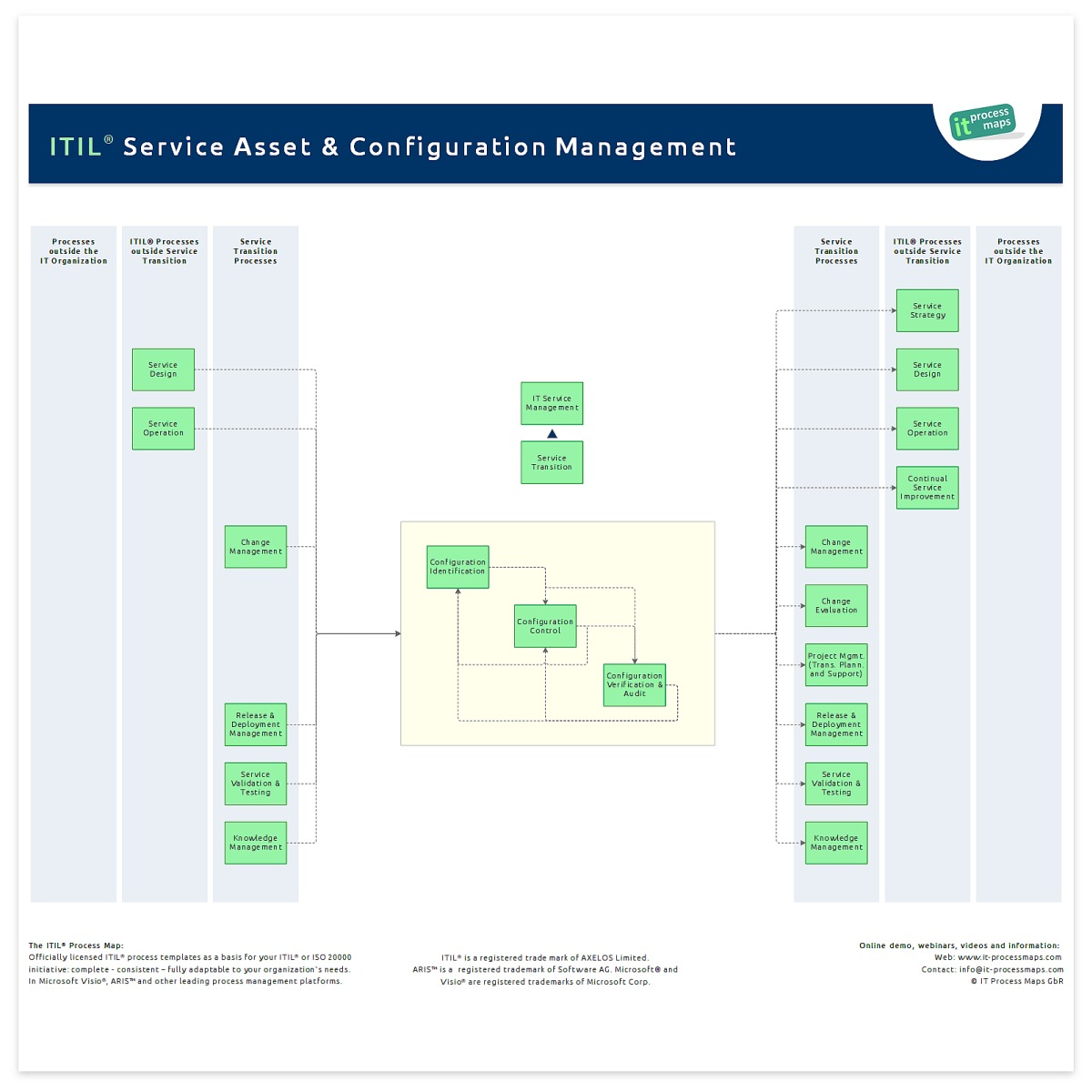 Service Asset And Configuration Management | It Process Wiki