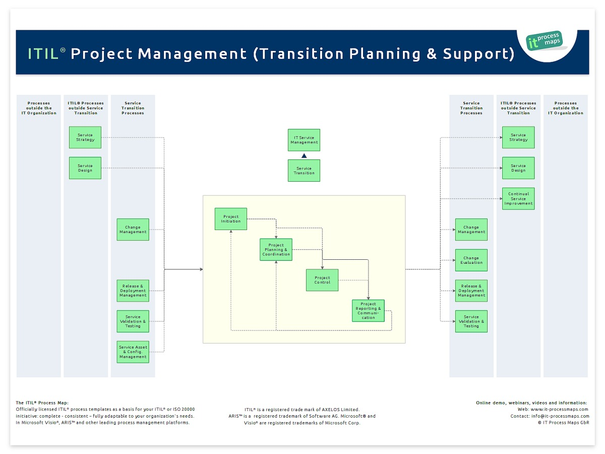 Project Management - Transition Planning And Support | It Process Wiki