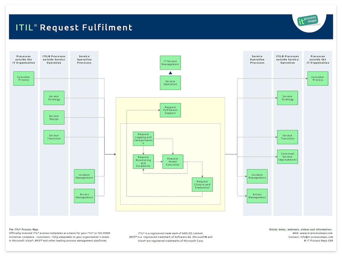 itil capacity plan template - request fulfilment it process wiki