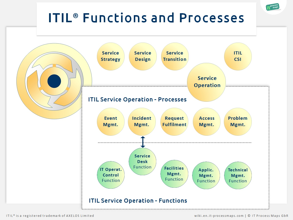 ITIL Functions and Processes
