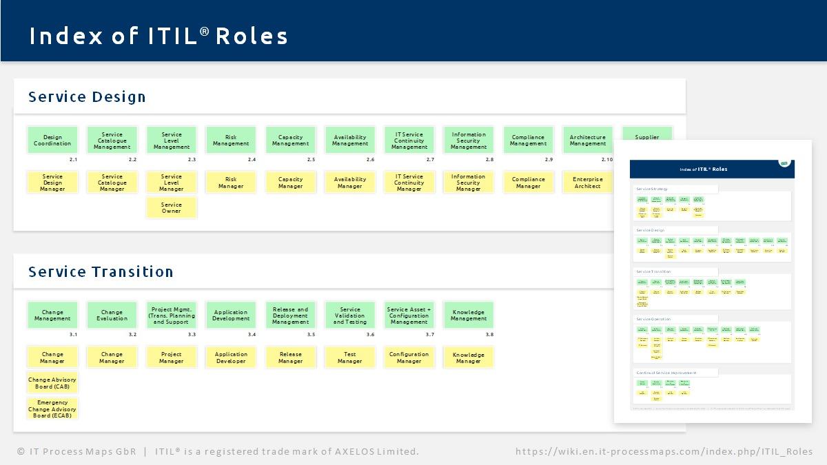 ITIL Roles - IT Process Wiki