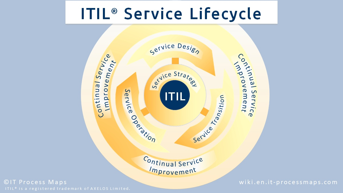 History Of Itil It Process Wiki