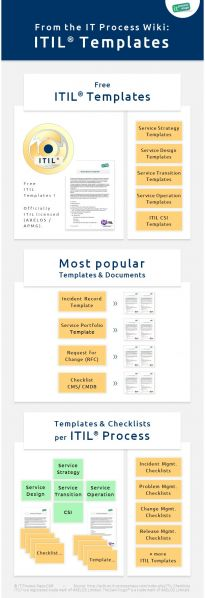 Infographic: ITIL document templates and ITIL checklists.