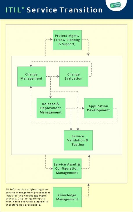 Itil Service Transition It Process Wiki