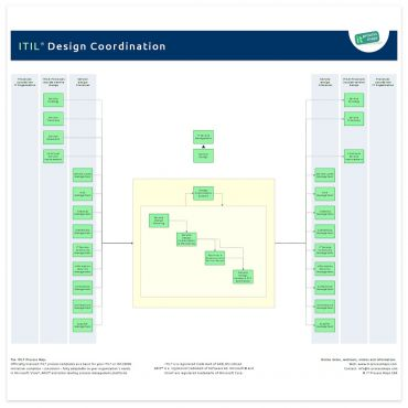 Itil design coordination it process wiki for Itil service design document template