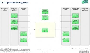 IT Operations Management - IT Process Wiki