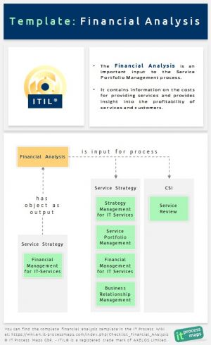 ITIL Financial Analysis