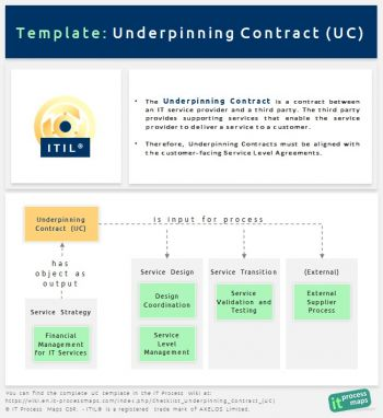 ITIL Underpinning Contract (UC)