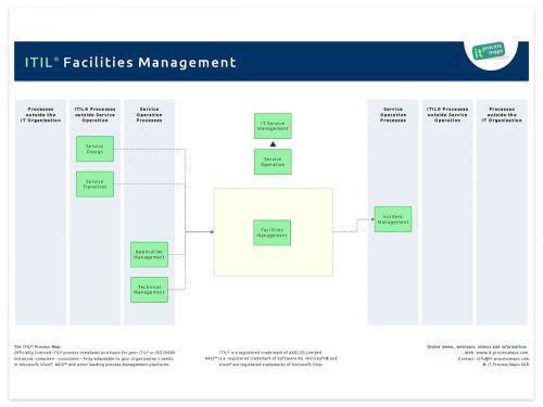 ITIL Facilities Management ITIL