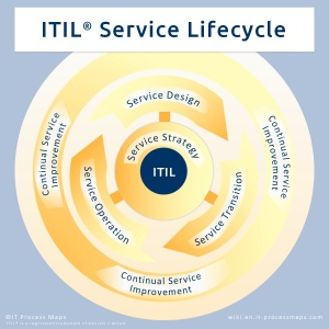 ITIL Service Lifecycle: The ITIL stages Service Strategy, Service Design, Service Transition, Service Operation and Continual Service Improvement.
